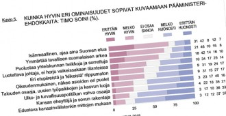 Tutkimus: Stubb täysin vieraantunut kansasta, Soini ymmärtää suomalaisten arkea parhaiten