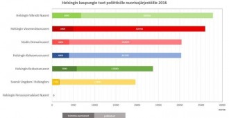 Helsingin PS-Nuoret: Kaupungin tuet pois poliittisilta nuorisojärjestöiltä – rahat aitoon nuorisotyöhön!