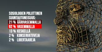 Yhteiskuntatieteiden politisoituminen on Suomessa tabu – yhdysvaltalaistutkimus osoittaa sosiologien tieteenalan ideologiset motiivit ja värittyneisyyden