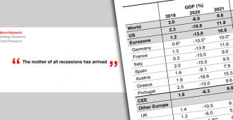 Italialainen Unicredit-pankki ennustaa hyvin synkkiä talousnäkymiä, mutta ensi vuodelle myös nopeaa kasvua